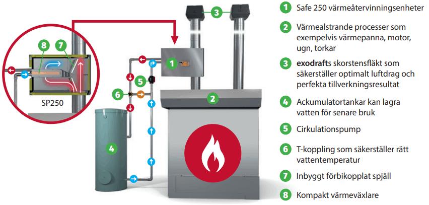 Värmeåtervinning system